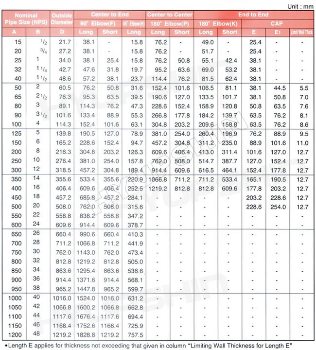 Jinan Hyupshin Flanges Co., Ltd, JIS B2311, 2312, 2313, KS B1522, 1541, 1543 pipe fittings specifications